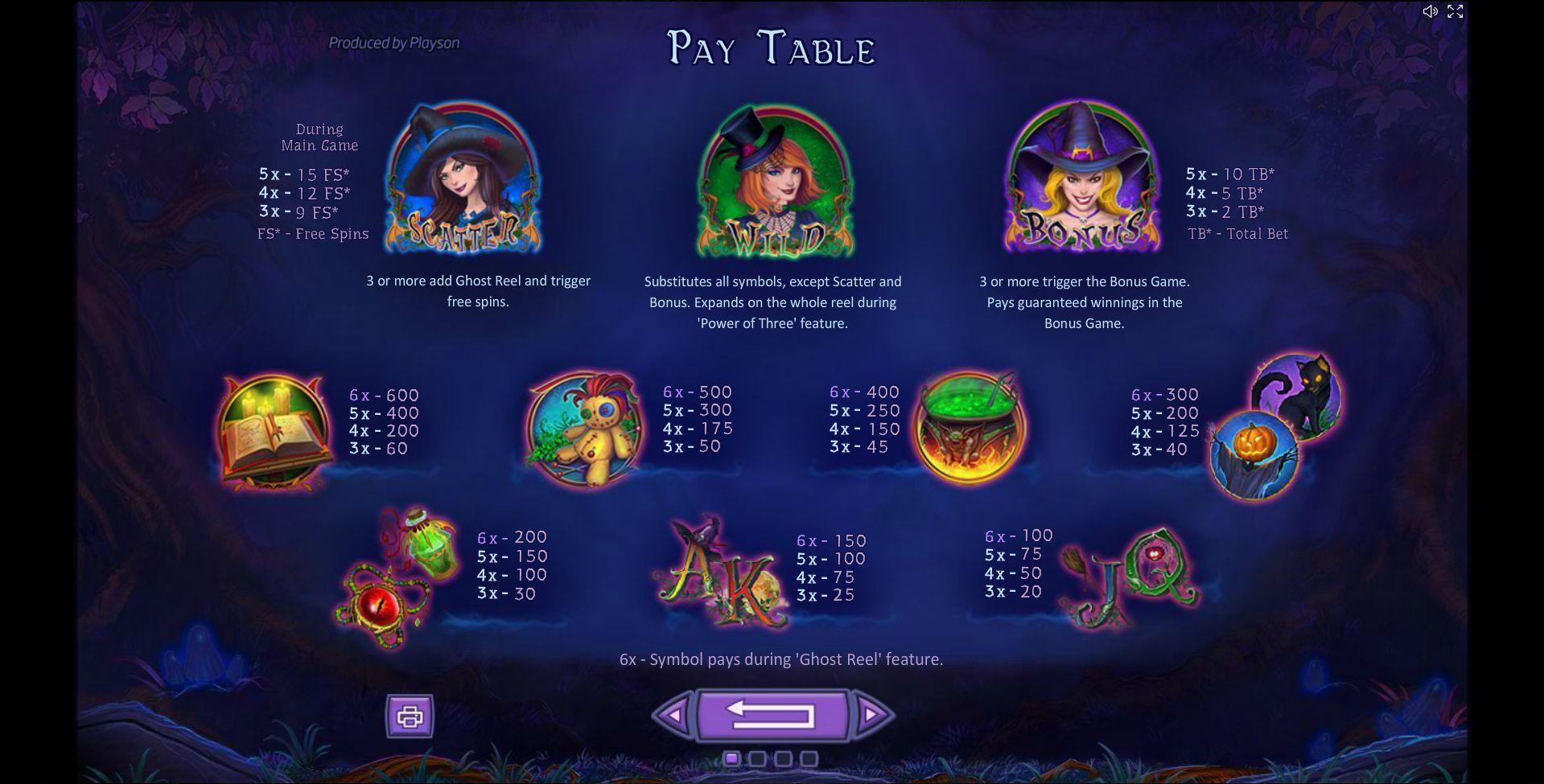 SpellCraft Slot Paytable