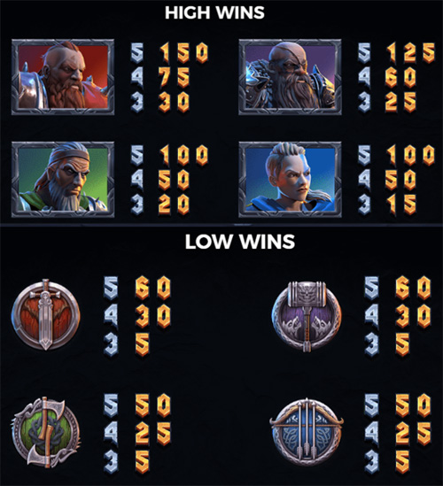 Vikings go to Hell Slots Symbols