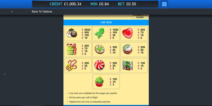 Sugar Train Xmas Slot Paytable